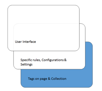 Tag Management Systems Architecture