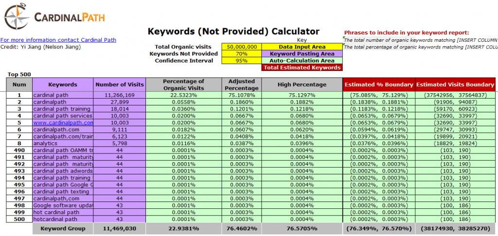 Keyword (Not Provided) Calculator
