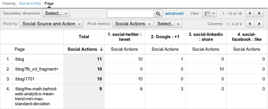 Pages that generate social actions