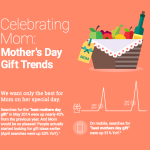 Mother's Day Gift Trends