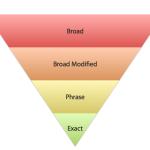 keyword match type funnel