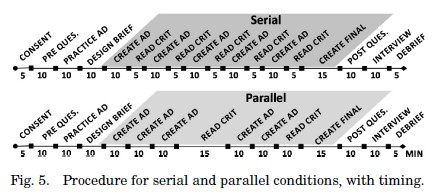 timing of serial and parallel prototyping